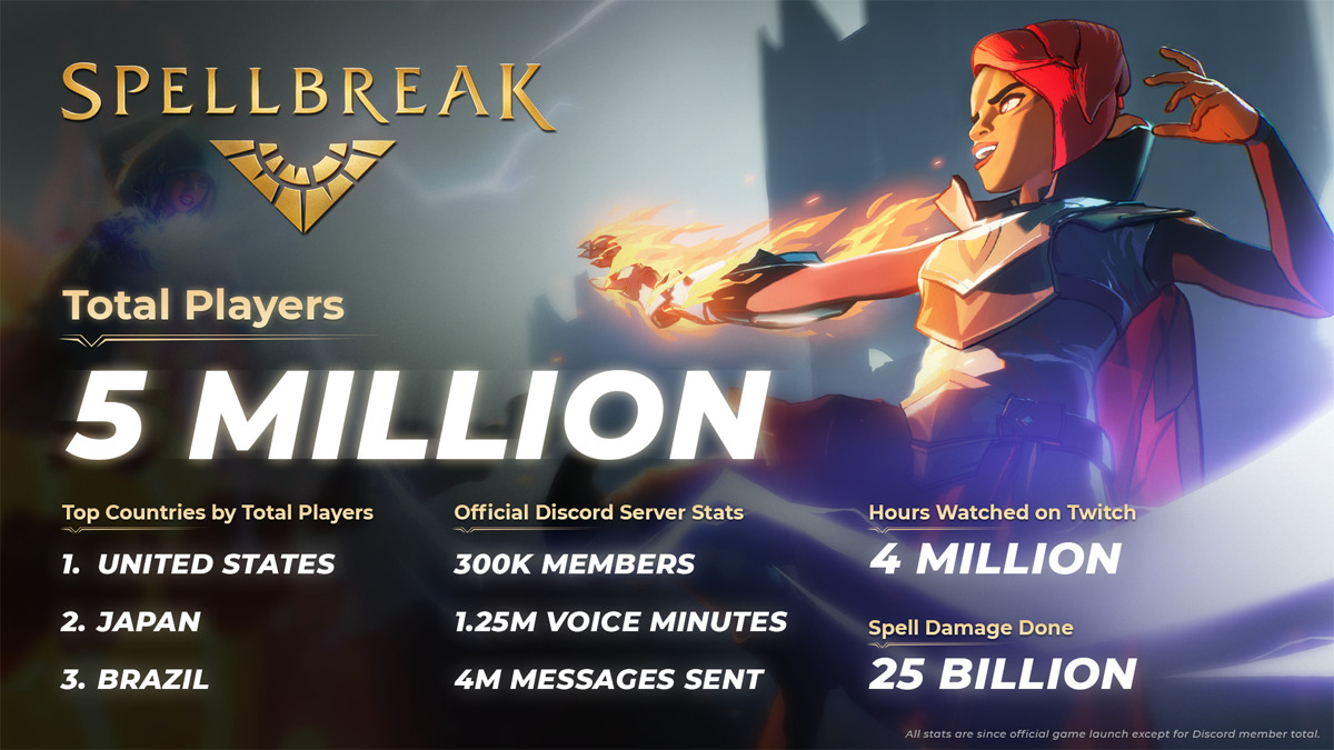 SpellBreak raggiunge i 5 milioni di giocatori dopo solo 3 settimane dal lancio