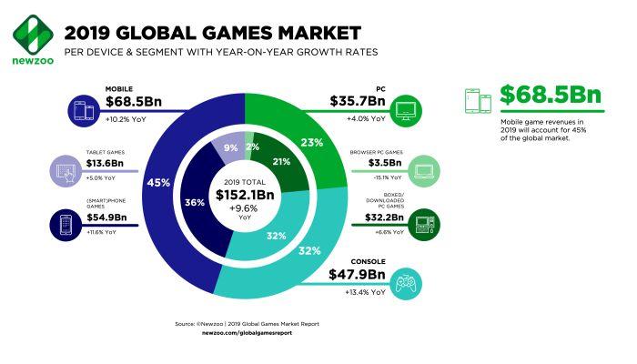 Nel 2019 il mercato del Gaming Americano supera quello Cinese