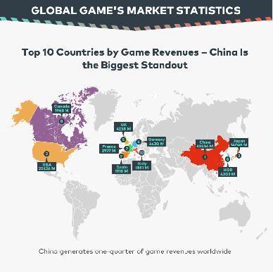 L' industria Dei Videogiochi Continua a Crescere - Ecco i Numeri Del 2017